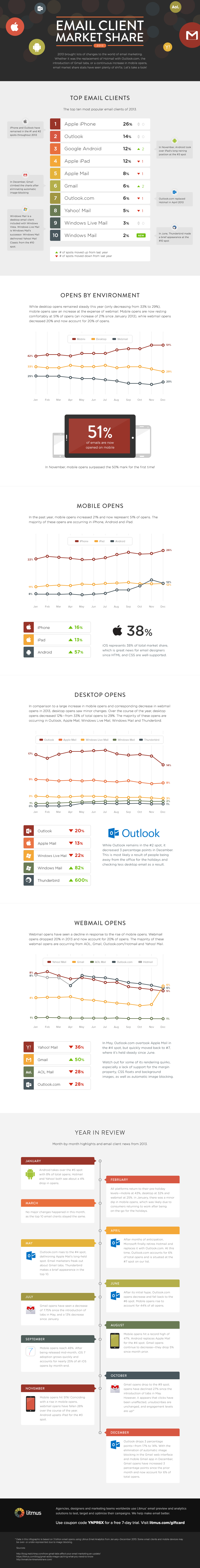 Most popular email clients 2014 - newsletters